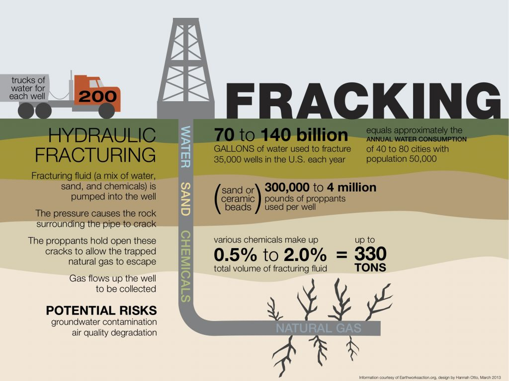Fracking Information Graphic